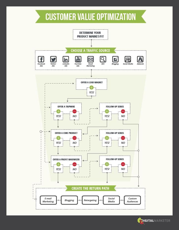 顧客の価値を最大化する設計図と7つのステップ by ライアン・ダイス